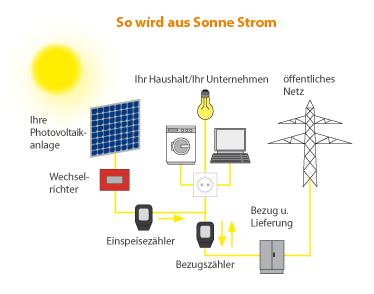 Photovoltaik als Solartechnik