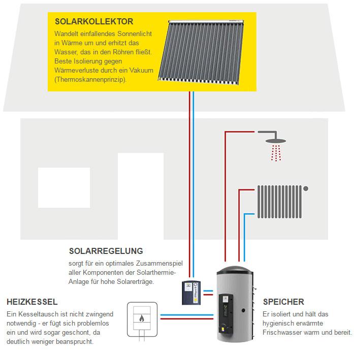 Aufbau einer Solarheizung